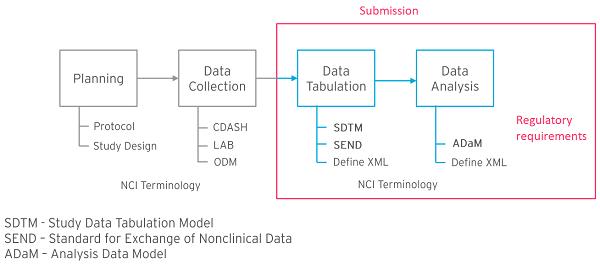 CDISC-Standards-Model
