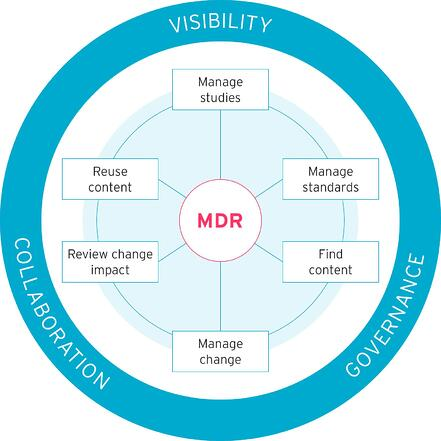 Clinical MDR infographic