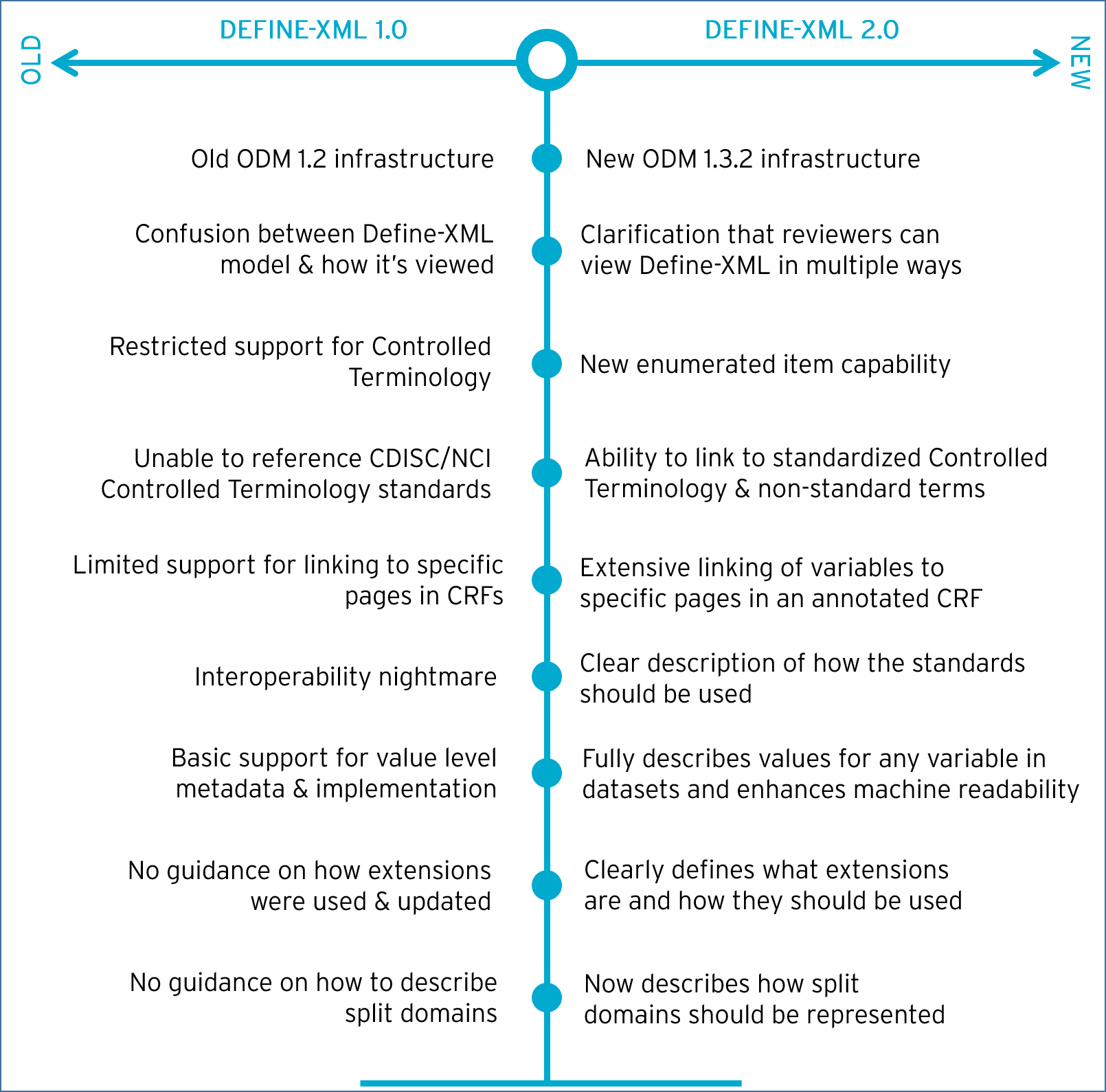 cdisc-define-2