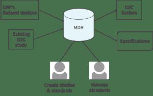 mdr-integration