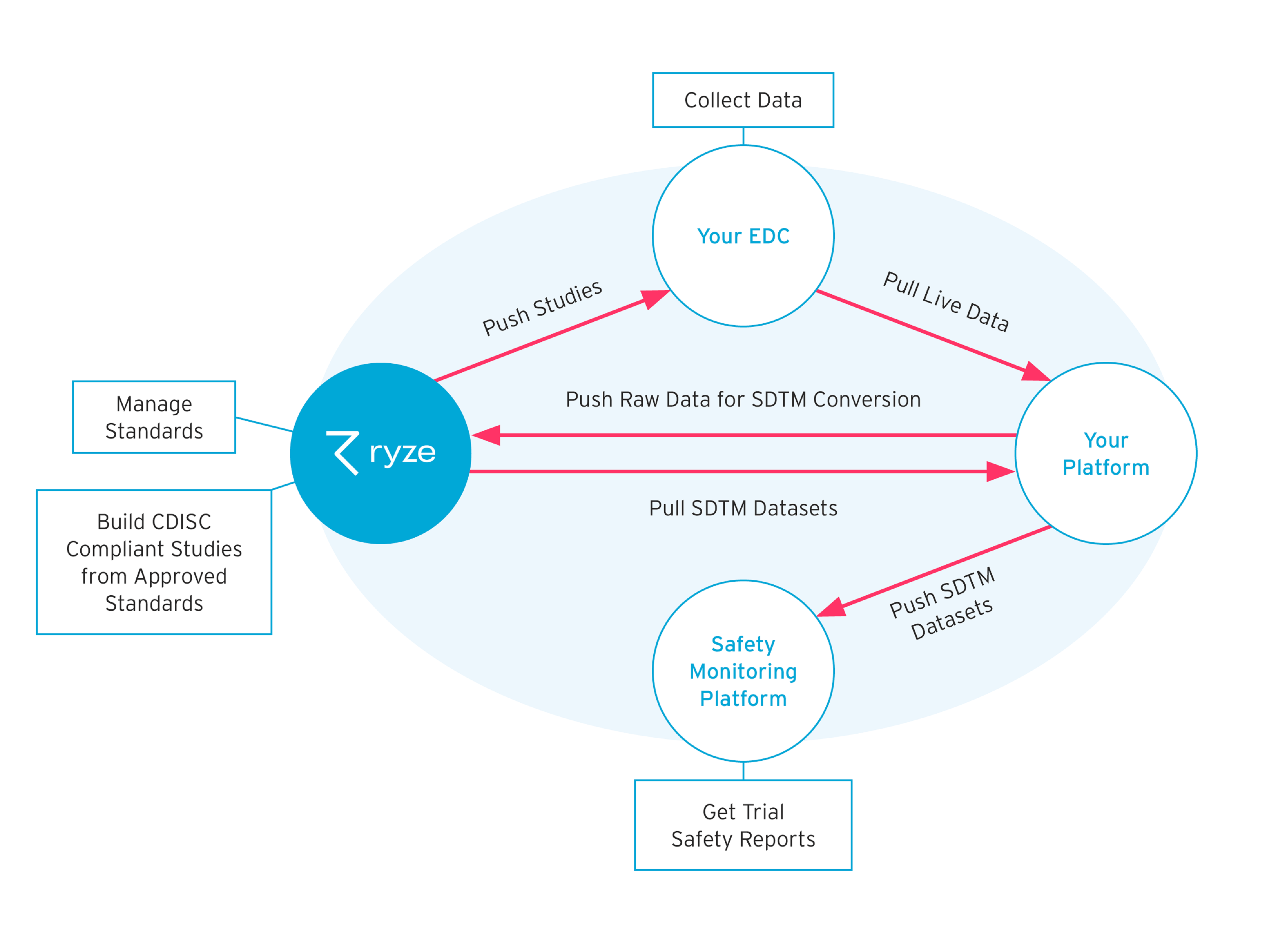 ryze integrations and automated processes